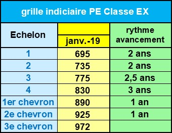 Pe classe exceptionnelle snuipp fsu - Grille indiciaire hors classe ...