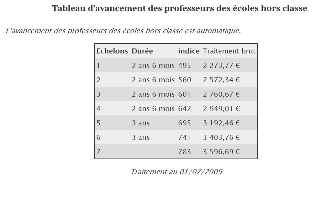 Les tableaux d 39 avancement snuipp fsu - Grille salaire enseignant second degre ...