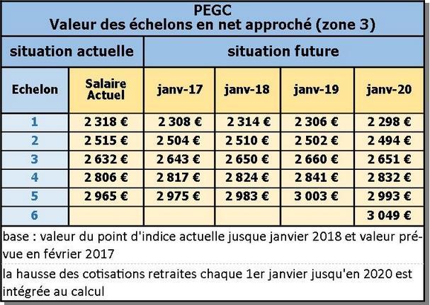 Nouvelle grille indiciaire 2018 ppcr cat gorie c 2017 - Nouvelle grille indiciaire categorie c 2015 ...